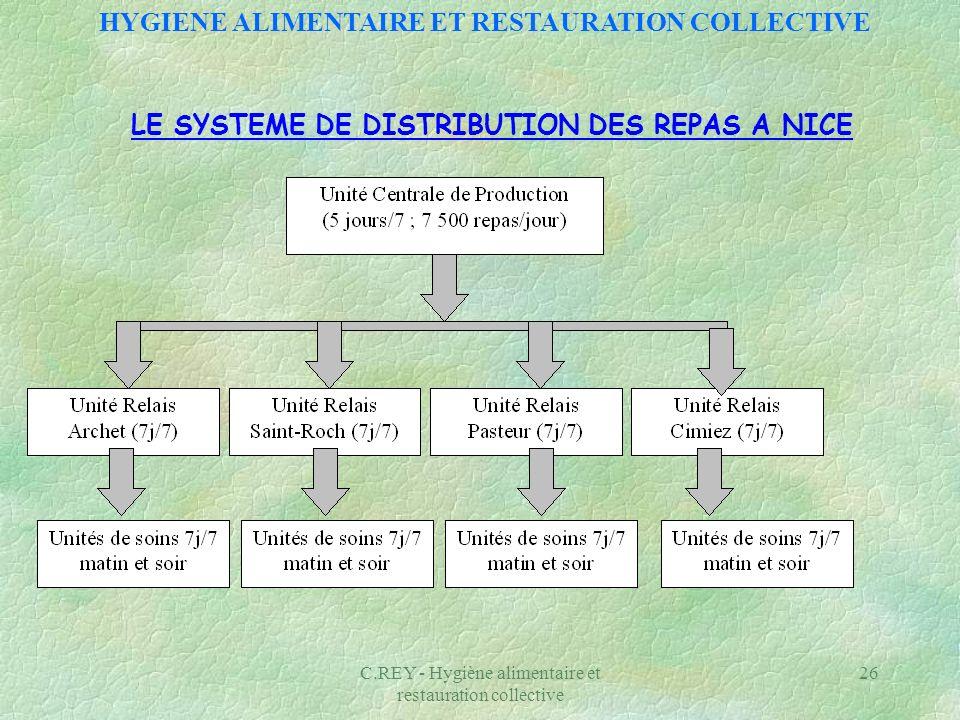 C.REY - Hygiène alimentaire et restauration collective 26 LE SYSTEME DE DISTRIBUTION DES REPAS A NICE HYGIENE ALIMENTAIRE ET RESTAURATION COLLECTIVE