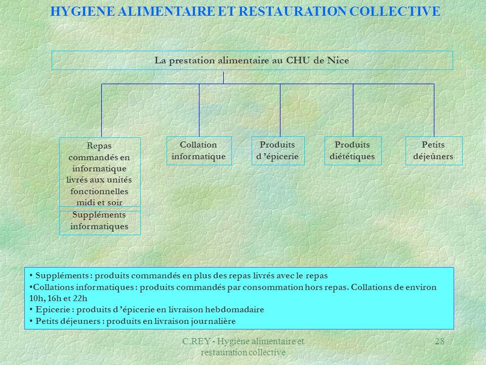 C.REY - Hygiène alimentaire et restauration collective 28 La prestation alimentaire au CHU de Nice Repas commandés en informatique livrés aux unités f