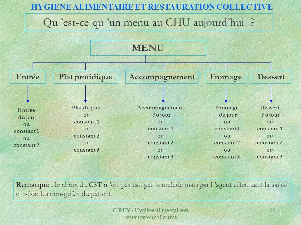 C.REY - Hygiène alimentaire et restauration collective 30 Recueil dinformation : 1.