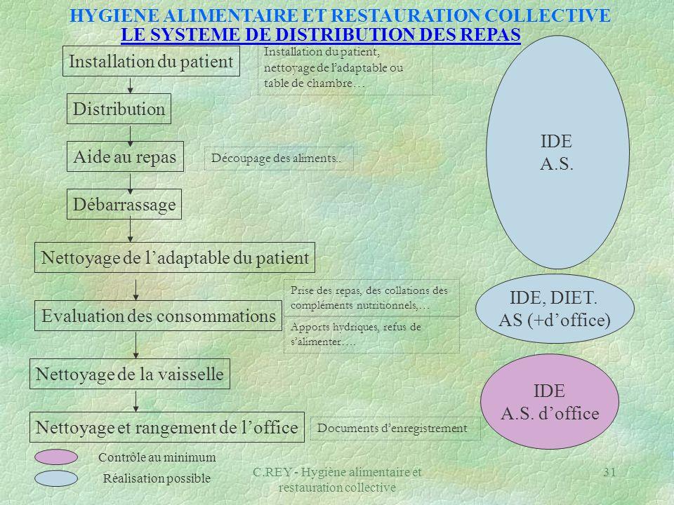 C.REY - Hygiène alimentaire et restauration collective 31 Distribution Installation du patient Aide au repas Débarrassage Evaluation des consommations