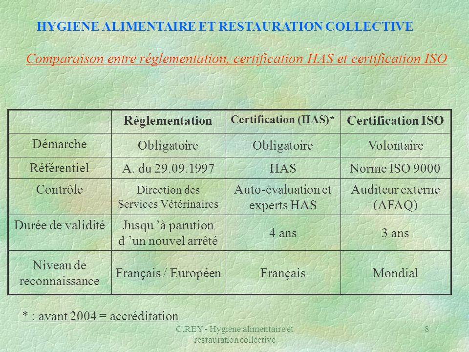 C.REY - Hygiène alimentaire et restauration collective 8 Comparaison entre réglementation, certification HAS et certification ISO 3 ans4 ans Jusqu à p