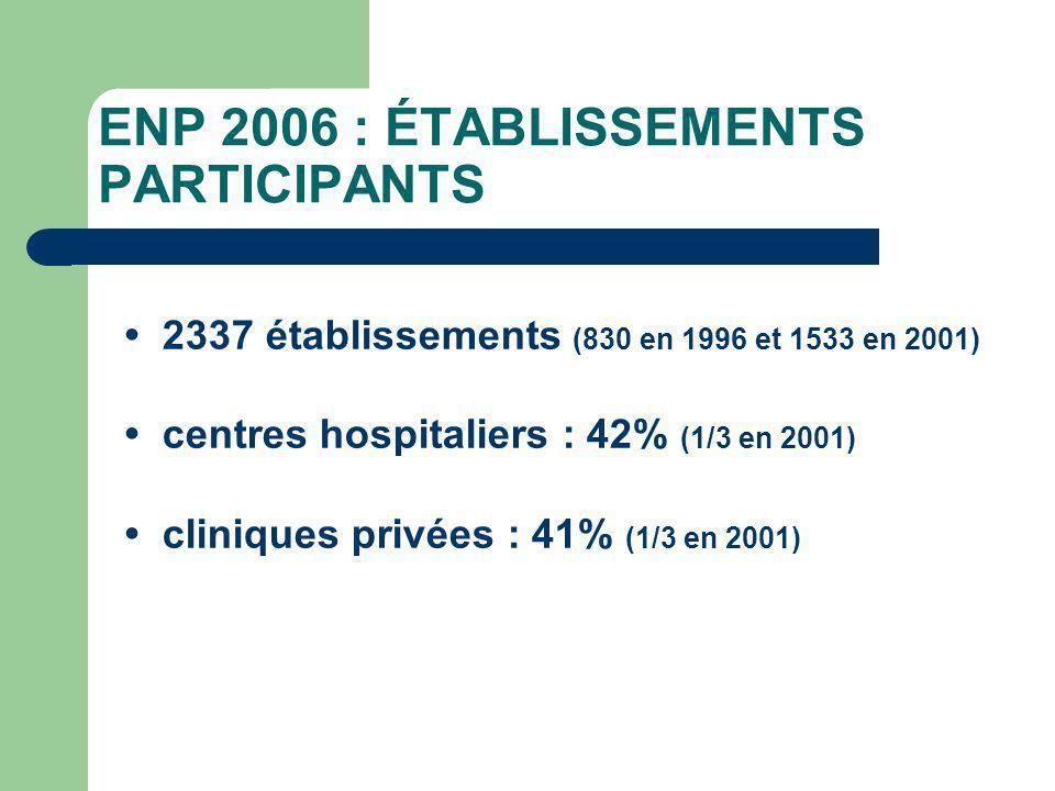 ENP 2006 : ÉTABLISSEMENTS PARTICIPANTS 2337 établissements (830 en 1996 et 1533 en 2001) centres hospitaliers : 42% (1/3 en 2001) cliniques privées : 41% (1/3 en 2001)