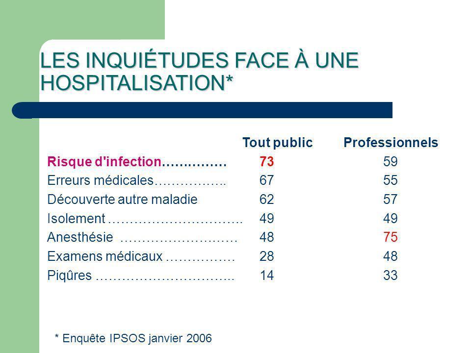 PERSONNES AYANT ENTENDU PARLÉ DES IN - Les personnes interrogées sont au total 83% à avoir déjà entendu parler des infections nosocomiales - Pour les professionnels de santé 48% des français auraient déjà entendu parlé de ce type d infection.