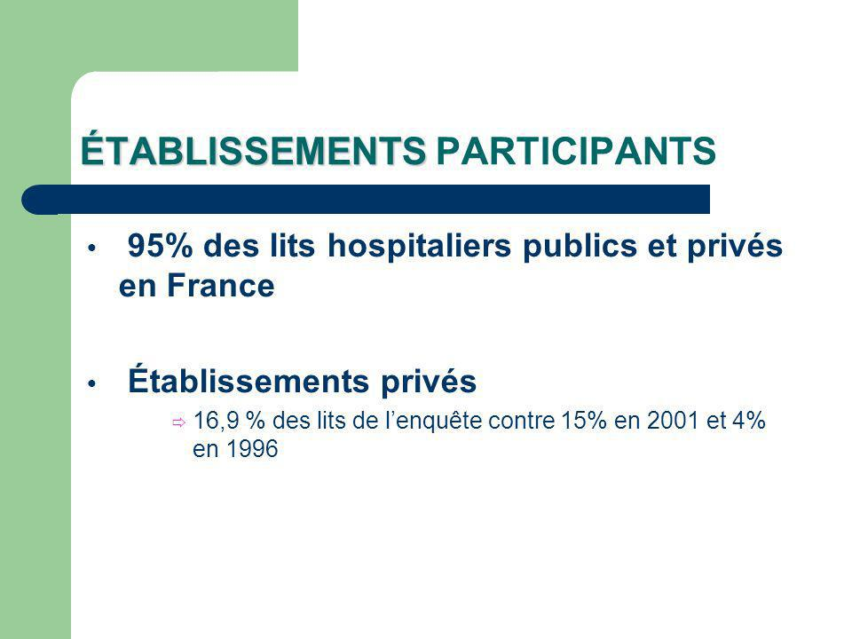 ÉTABLISSEMENTS ÉTABLISSEMENTS PARTICIPANTS 95% des lits hospitaliers publics et privés en France Établissements privés 16,9 % des lits de lenquête contre 15% en 2001 et 4% en 1996
