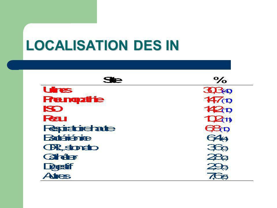 LOCALISATION DES IN
