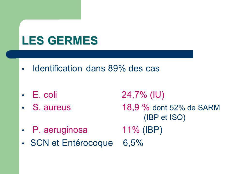 LES GERMES Identification dans 89% des cas E. coli 24,7% (IU) S. aureus 18,9 % dont 52% de SARM (IBP et ISO) P. aeruginosa 11% (IBP) SCN et Entérocoqu