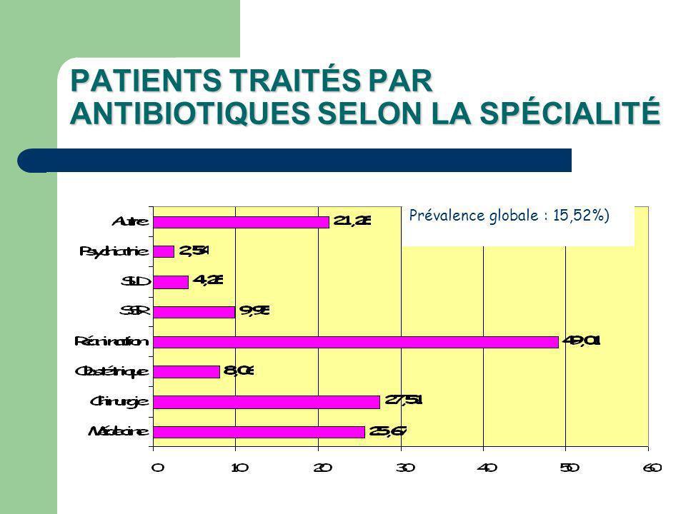 PATIENTS TRAITÉS PAR ANTIBIOTIQUES SELON LA SPÉCIALITÉ Prévalence globale : 15,52%)