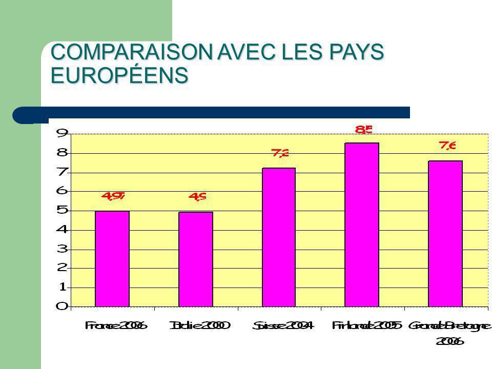 COMPARAISON AVEC LES PAYS EUROPÉENS