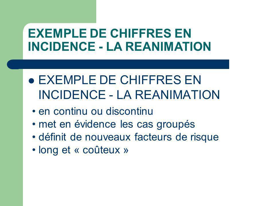 EXEMPLE DE CHIFFRES EN INCIDENCE - LA REANIMATION en continu ou discontinu met en évidence les cas groupés définit de nouveaux facteurs de risque long et « coûteux »