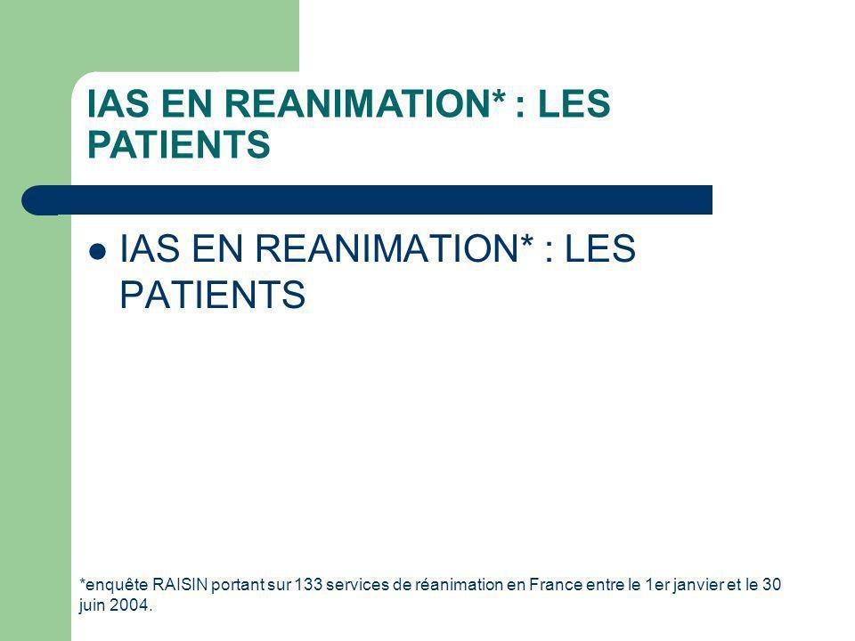 IAS EN REANIMATION* : LES PATIENTS *enquête RAISIN portant sur 133 services de réanimation en France entre le 1er janvier et le 30 juin 2004.