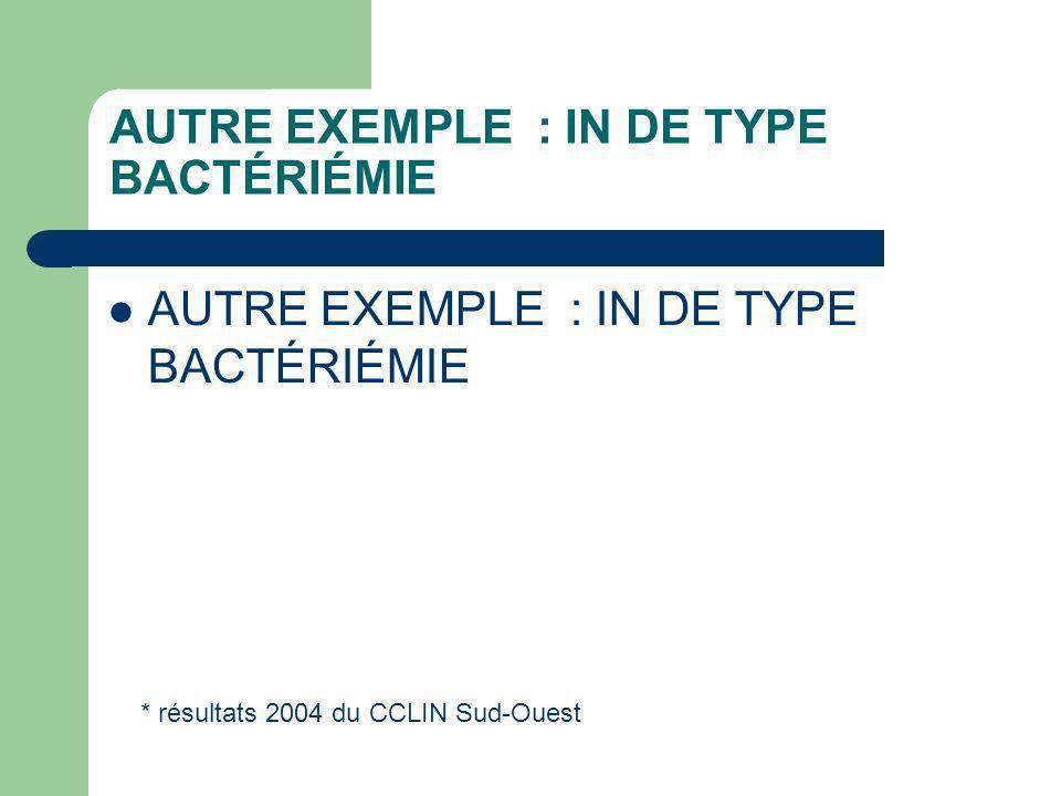 AUTRE EXEMPLE : IN DE TYPE BACTÉRIÉMIE * résultats 2004 du CCLIN Sud-Ouest
