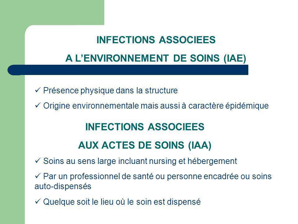 INFECTIONS ASSOCIEES A LENVIRONNEMENT DE SOINS (IAE) Présence physique dans la structure Origine environnementale mais aussi à caractère épidémique Soins au sens large incluant nursing et hébergement Par un professionnel de santé ou personne encadrée ou soins auto-dispensés Quelque soit le lieu où le soin est dispensé INFECTIONS ASSOCIEES AUX ACTES DE SOINS (IAA)