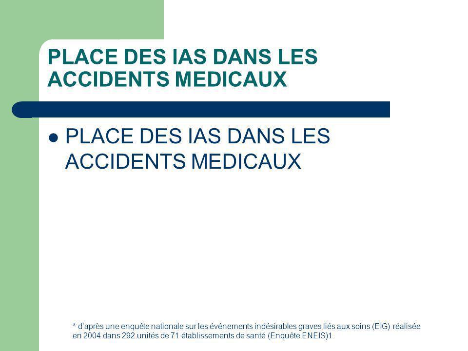PLACE DES IAS DANS LES ACCIDENTS MEDICAUX * daprès une enquête nationale sur les événements indésirables graves liés aux soins (EIG) réalisée en 2004 dans 292 unités de 71 établissements de santé (Enquête ENEIS)1.
