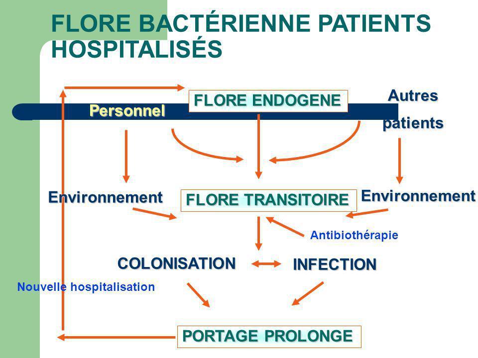 FLORE BACTÉRIENNE PATIENTS HOSPITALISÉS Autrespatients FLORE TRANSITOIRE INFECTION INFECTION FLORE ENDOGENE Personnel COLONISATION PORTAGE PROLONGE Environnement Environnement Nouvelle hospitalisation Antibiothérapie