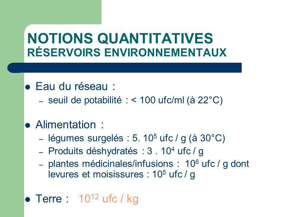 NOTIONS QUANTITATIVES RÉSERVOIRS ENVIRONNEMENTAUX Eau du réseau : – seuil de potabilité : < 100 ufc/ml (à 22°C) Alimentation : – légumes surgelés : 5.