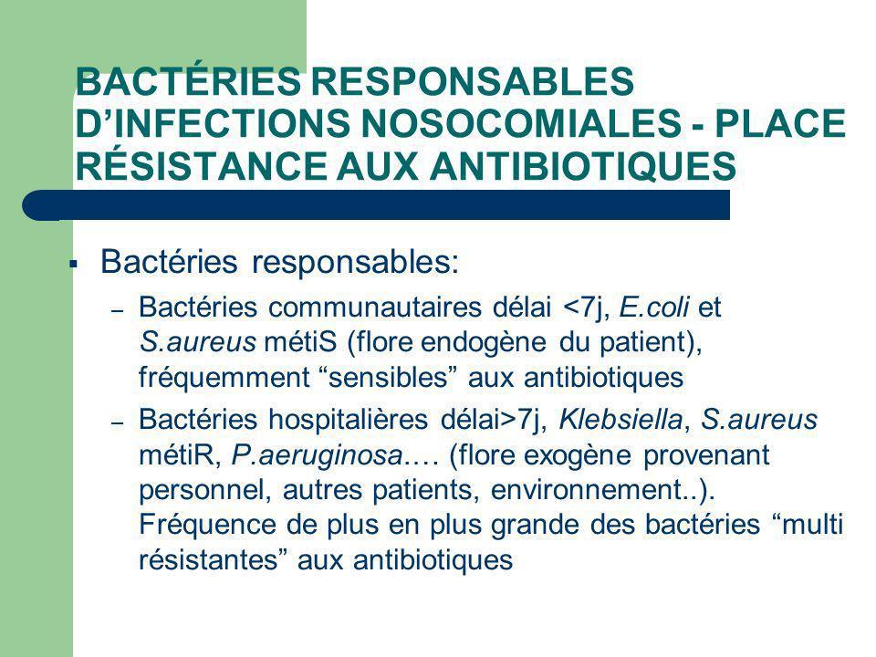 BACTÉRIES RESPONSABLES DINFECTIONS NOSOCOMIALES - PLACE RÉSISTANCE AUX ANTIBIOTIQUES Bactéries responsables: – Bactéries communautaires délai <7j, E.coli et S.aureus métiS (flore endogène du patient), fréquemment sensibles aux antibiotiques – Bactéries hospitalières délai>7j, Klebsiella, S.aureus métiR, P.aeruginosa.… (flore exogène provenant personnel, autres patients, environnement..).