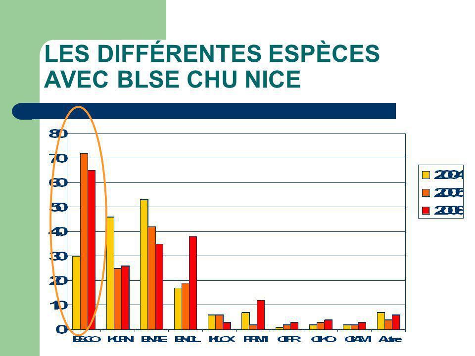 LES DIFFÉRENTES ESPÈCES AVEC BLSE CHU NICE