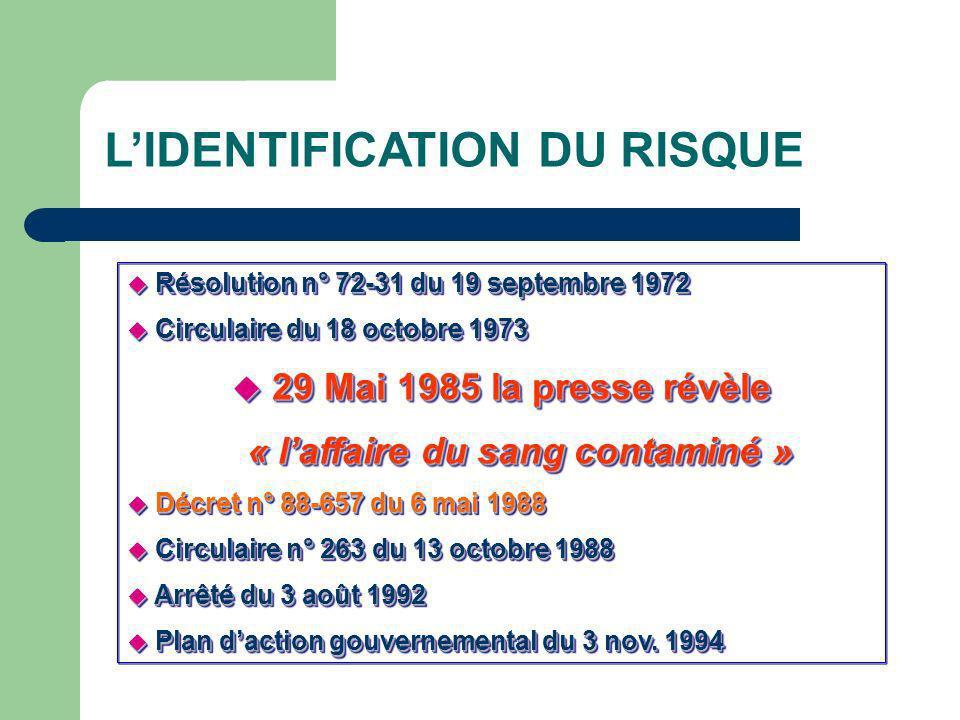 Résolution n° 72-31 du 19 septembre 1972 Résolution n° 72-31 du 19 septembre 1972 Circulaire du 18 octobre 1973 Circulaire du 18 octobre 1973 29 Mai 1