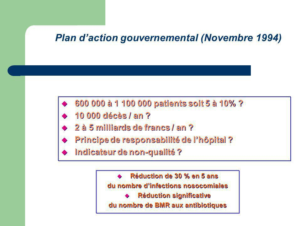 Plan daction gouvernemental (Novembre 1994) 600 000 à 1 100 000 patients soit 5 à 10% .