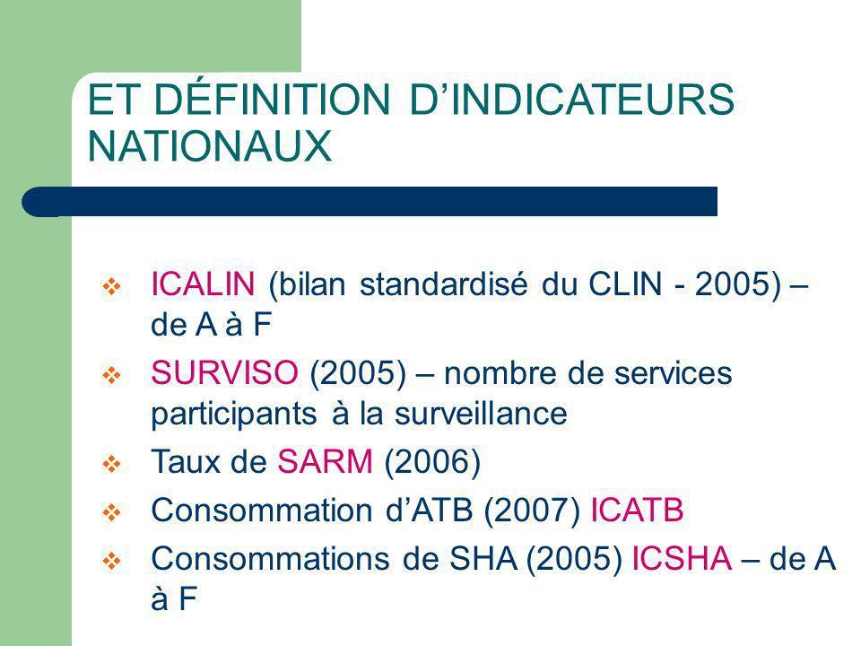 ET DÉFINITION DINDICATEURS NATIONAUX ICALIN (bilan standardisé du CLIN - 2005) – de A à F SURVISO (2005) – nombre de services participants à la surveillance Taux de SARM (2006) Consommation dATB (2007) ICATB Consommations de SHA (2005) ICSHA – de A à F