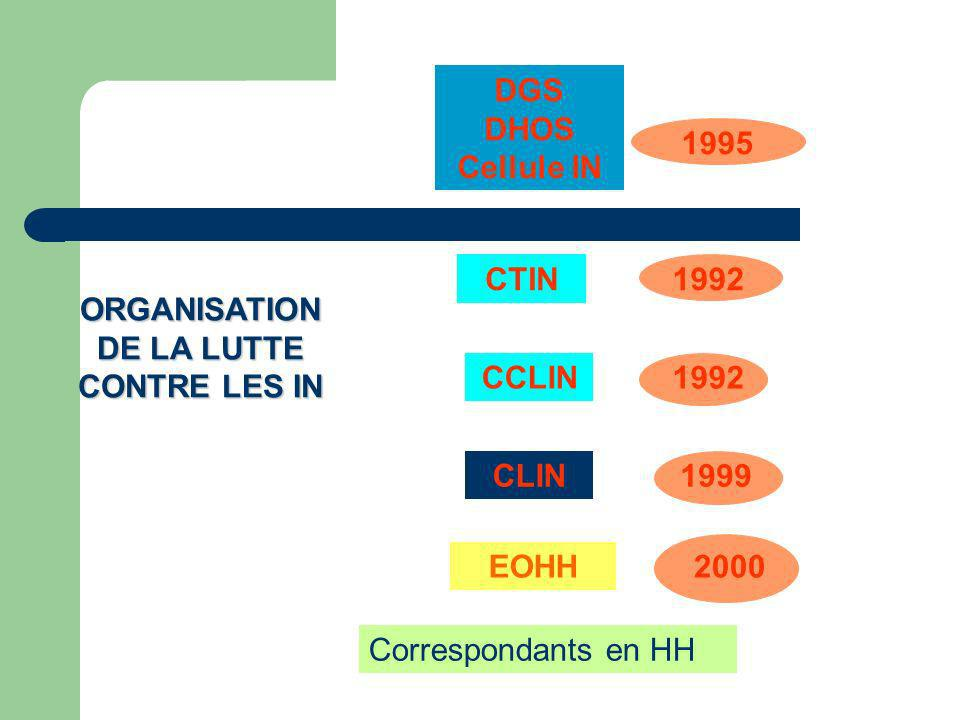 EOHH CLIN 2000 1999 CCLIN CTIN 1992 DGS DHOS Cellule IN 1995 1992 Correspondants en HH ORGANISATION DE LA LUTTE CONTRE LES IN