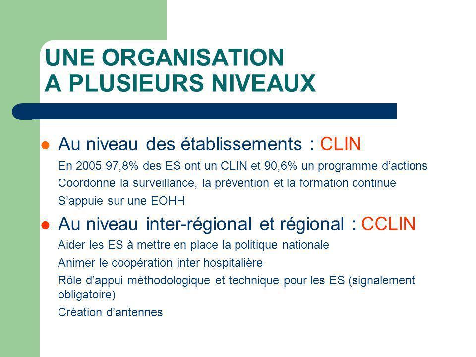 UNE ORGANISATION A PLUSIEURS NIVEAUX Au niveau des établissements : CLIN En 2005 97,8% des ES ont un CLIN et 90,6% un programme dactions Coordonne la