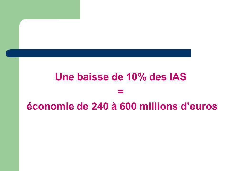 Une baisse de 10% des IAS = économie de 240 à 600 millions deuros