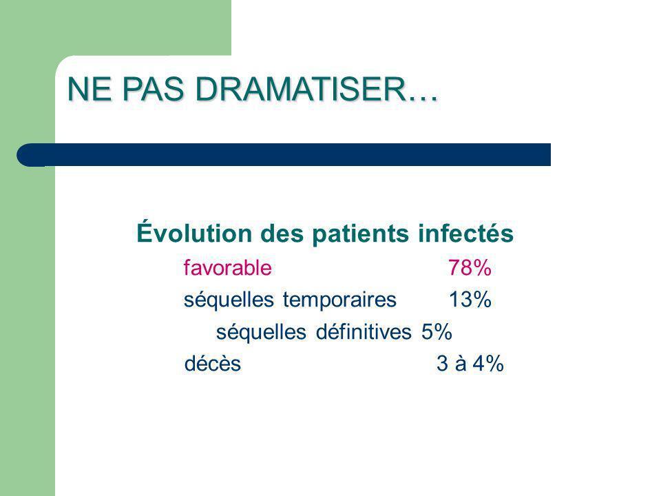 Évolution des patients infectés favorable78% séquelles temporaires13% séquelles définitives5% décès3 à 4% NE PAS DRAMATISER…
