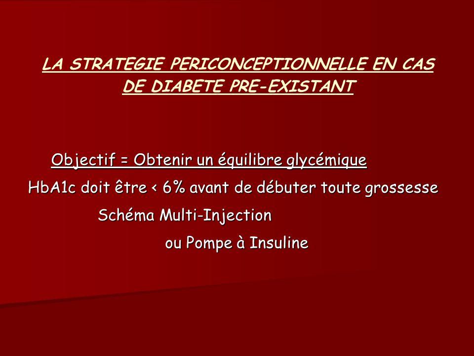 LA STRATEGIE PERICONCEPTIONNELLE EN CAS DE DIABETE PRE-EXISTANT Objectif = Obtenir un équilibre glycémique HbA1c doit être < 6% avant de débuter toute