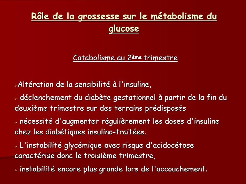 Rôle de la grossesse sur le métabolisme du glucose Par contre les besoins en insuline chutent brutalement, de l ordre de 30 % lors de la délivrance, exposant au risque d hypoglycémie maternelle.
