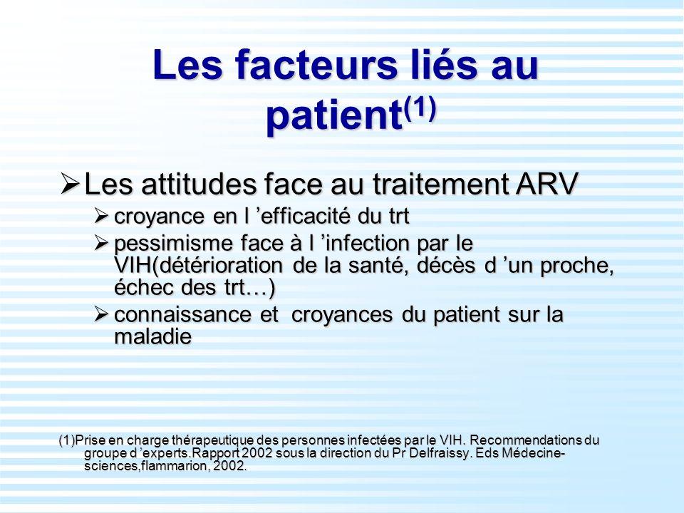 Les facteurs liés au patient (1) Les attitudes face au traitement ARV Les attitudes face au traitement ARV croyance en l efficacité du trt croyance en