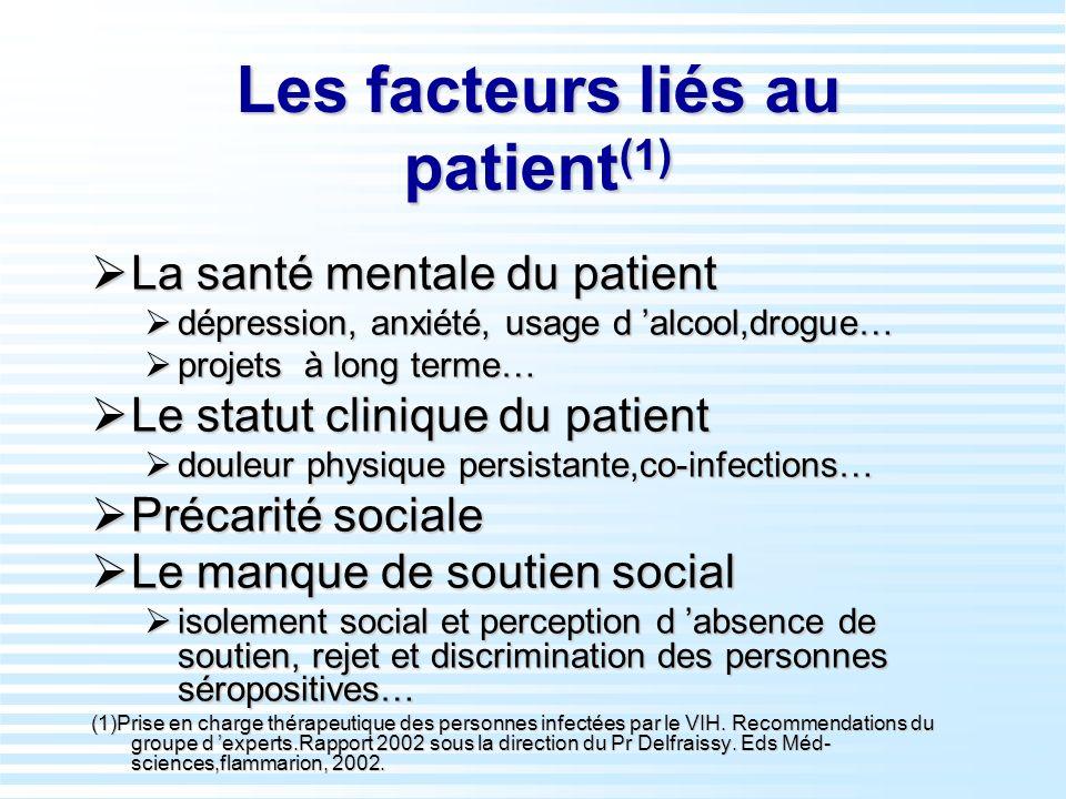 Les facteurs liés au patient (1) La santé mentale du patient La santé mentale du patient dépression, anxiété, usage d alcool,drogue… dépression, anxié