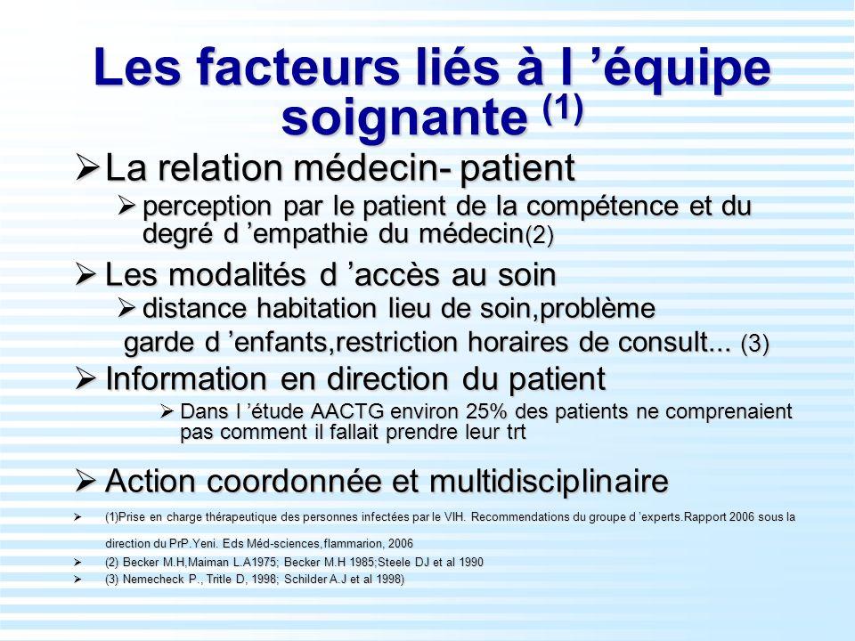 Les facteurs liés à l équipe soignante (1) La relation médecin- patient La relation médecin- patient perception par le patient de la compétence et du