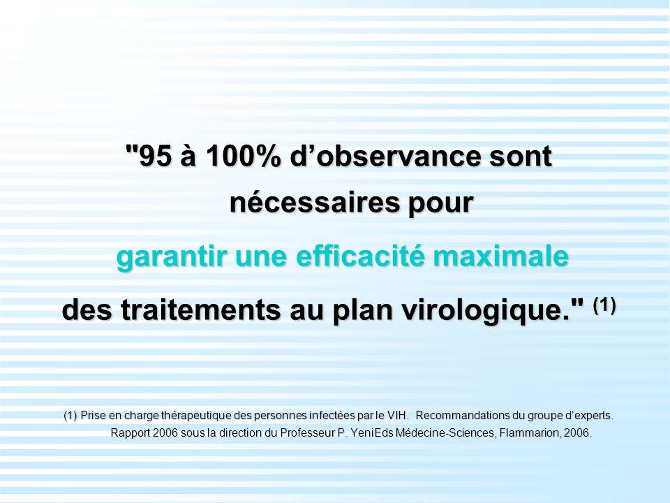 95 à 100% dobservance sont nécessaires pour garantir une efficacité maximale garantir une efficacité maximale des traitements au plan virologique. (1) (1) Prise en charge thérapeutique des personnes infectées par le VIH.