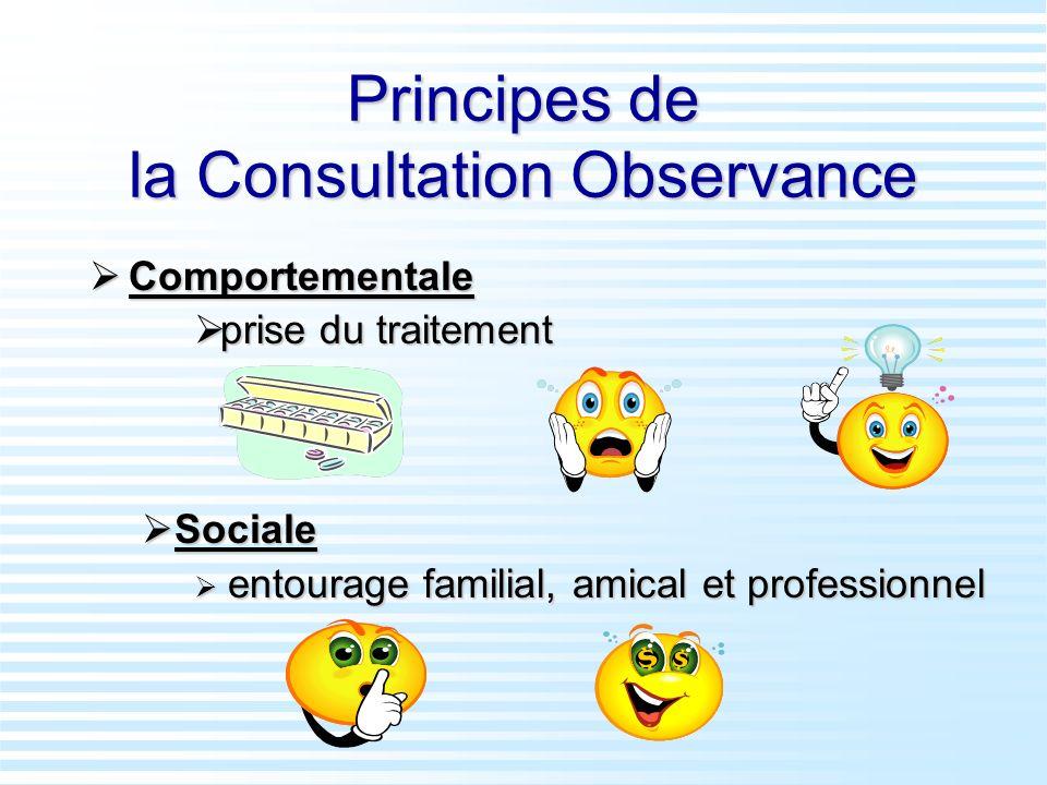 Principes de la Consultation Observance Comportementale Comportementale prise du traitement prise du traitement Sociale Sociale entourage familial, am