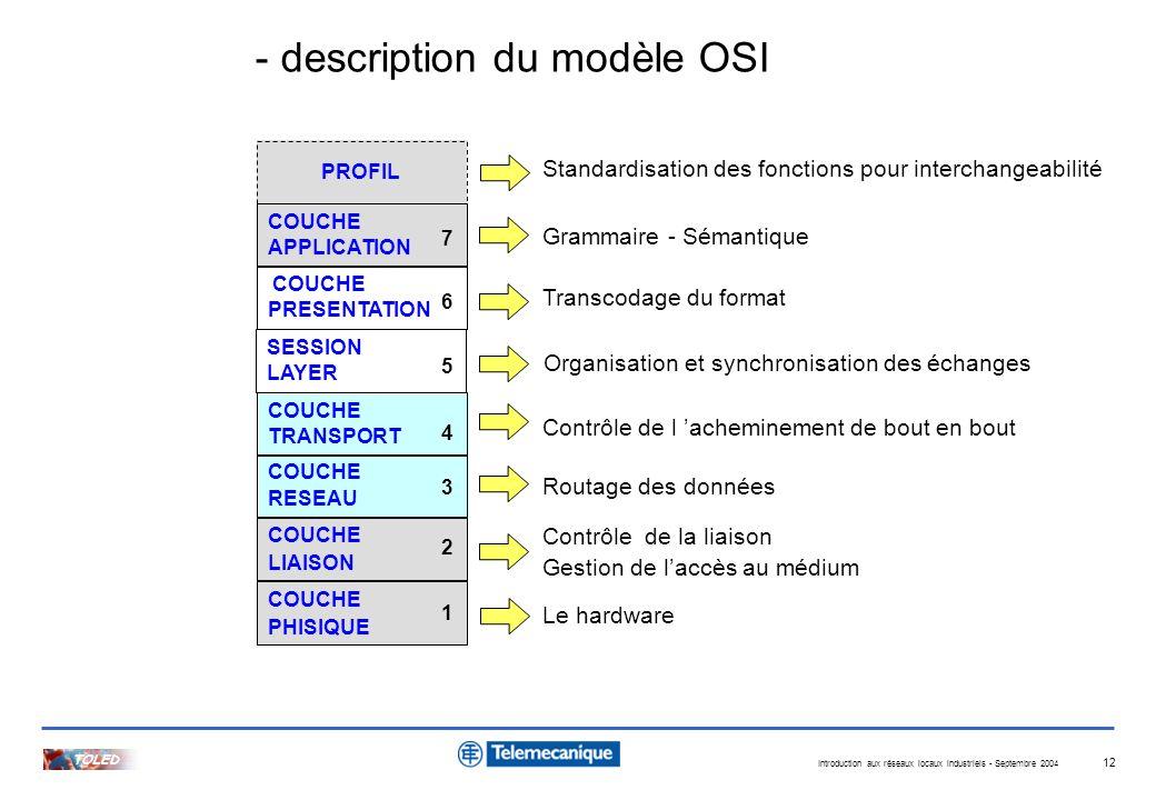 Introduction aux réseaux locaux industriels - Septembre 2004 TOLED 12 COUCHE PRESENTATION 6 COUCHE APPLICATION 7 COUCHE TRANSPORT 4 COUCHE RESEAU 3 CO