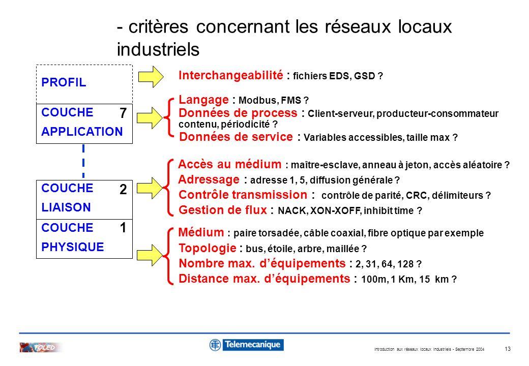 Introduction aux réseaux locaux industriels - Septembre 2004 TOLED 13 Médium : paire torsadée, câble coaxial, fibre optique par exemple COUCHE LIAISON