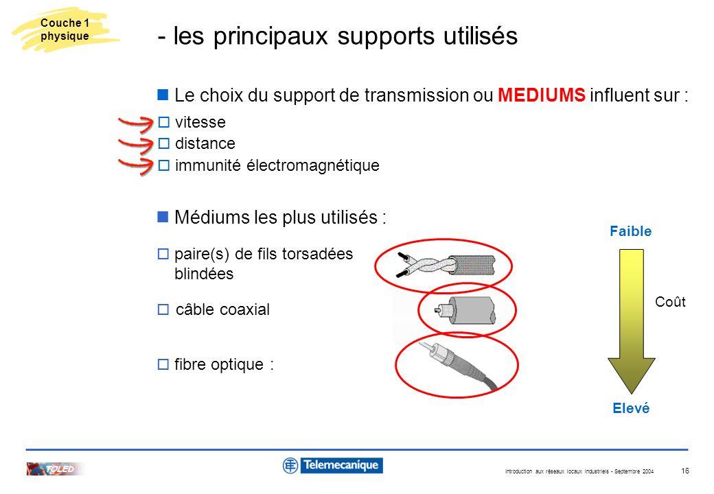Introduction aux réseaux locaux industriels - Septembre 2004 TOLED 16 Médiums les plus utilisés : vitesse distance immunité électromagnétique Le choix