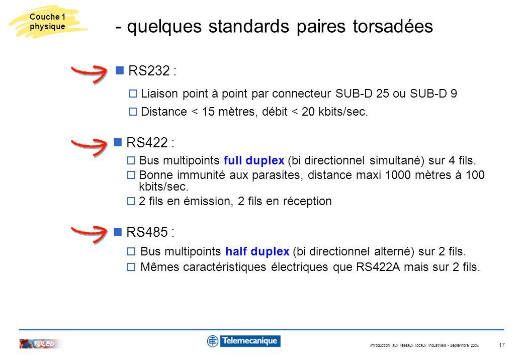 Introduction aux réseaux locaux industriels - Septembre 2004 TOLED 17 RS232 : Liaison point à point par connecteur SUB-D 25 ou SUB-D 9 Distance < 15 m