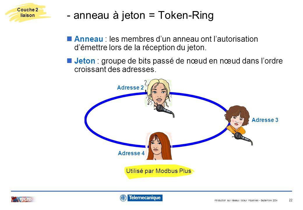 Introduction aux réseaux locaux industriels - Septembre 2004 TOLED 22 Anneau : les membres dun anneau ont lautorisation démettre lors de la réception