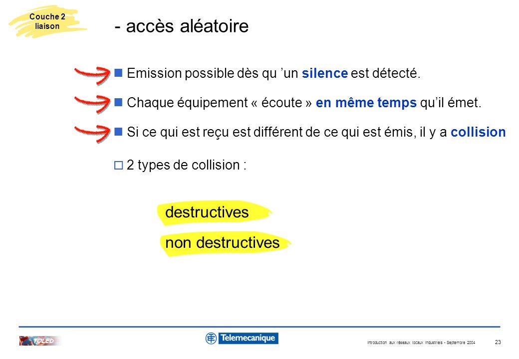 Introduction aux réseaux locaux industriels - Septembre 2004 TOLED 23 Emission possible dès qu un silence est détecté. 2 types de collision : destruct