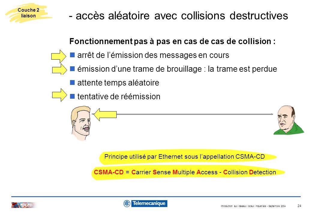Introduction aux réseaux locaux industriels - Septembre 2004 TOLED 24 Fonctionnement pas à pas en cas de cas de collision : arrêt de lémission des mes
