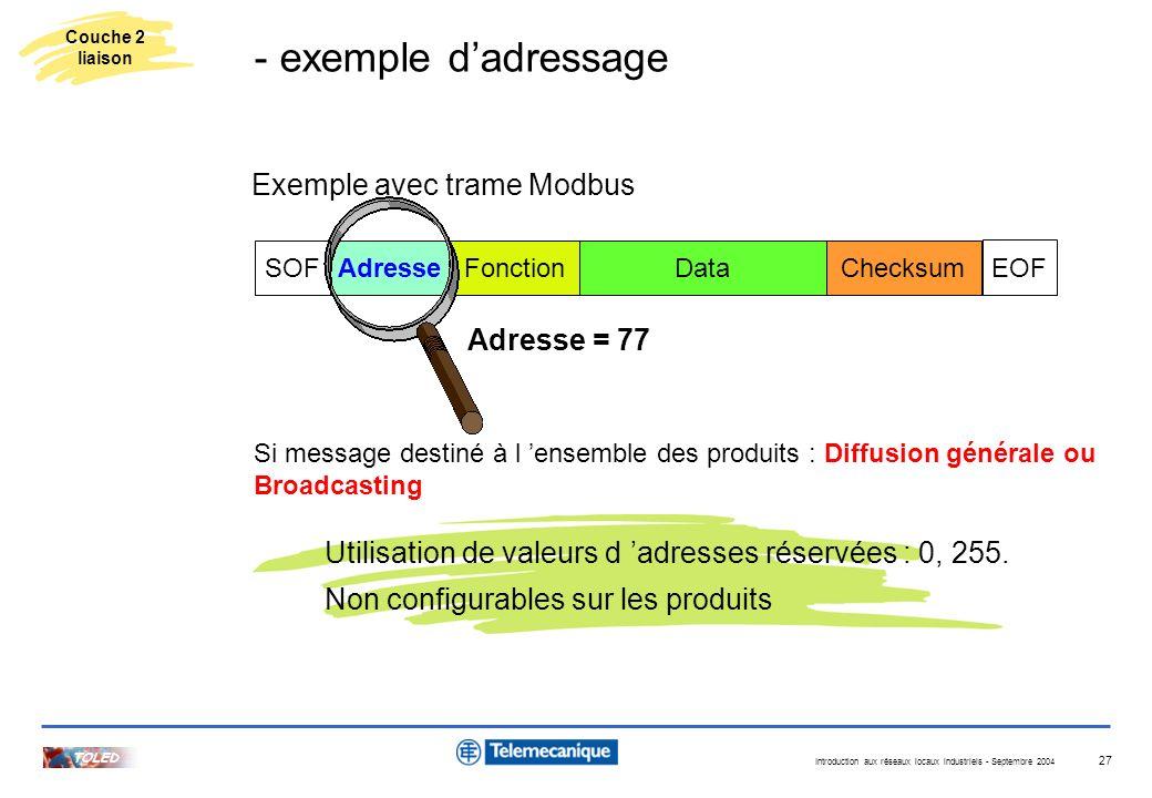 Introduction aux réseaux locaux industriels - Septembre 2004 TOLED 27 AdresseChecksumDataFonctionSOF EOF Adresse = 77 Utilisation de valeurs d adresse