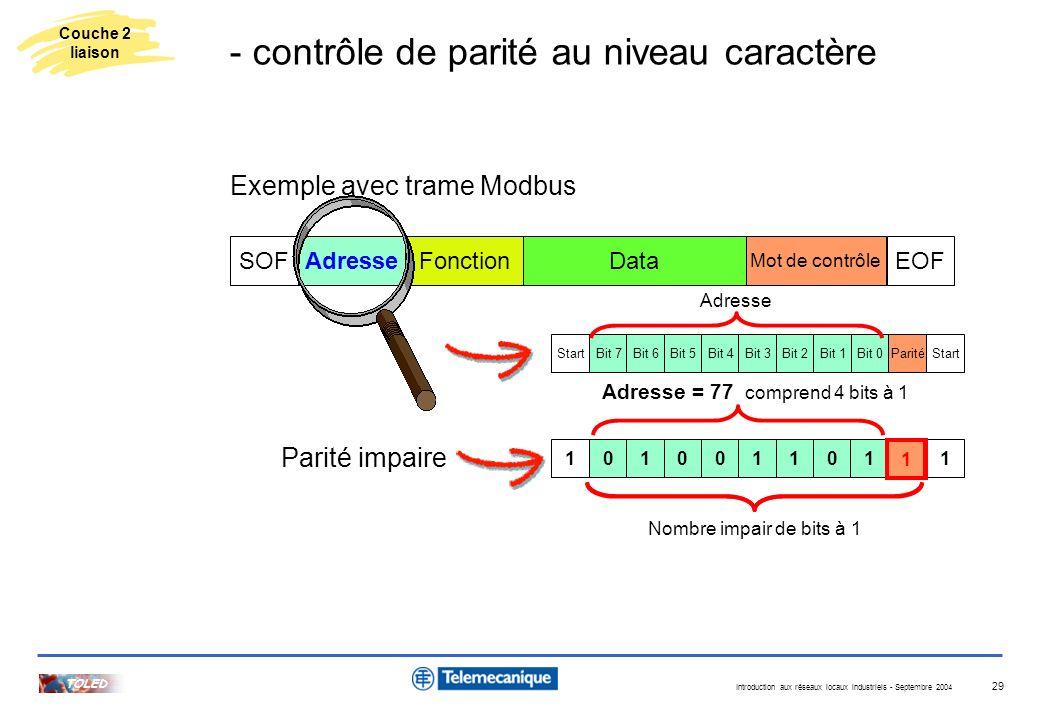 Introduction aux réseaux locaux industriels - Septembre 2004 TOLED 29 Adresse Mot de contrôle DataFonctionSOFEOF Exemple avec trame Modbus 101001101 P