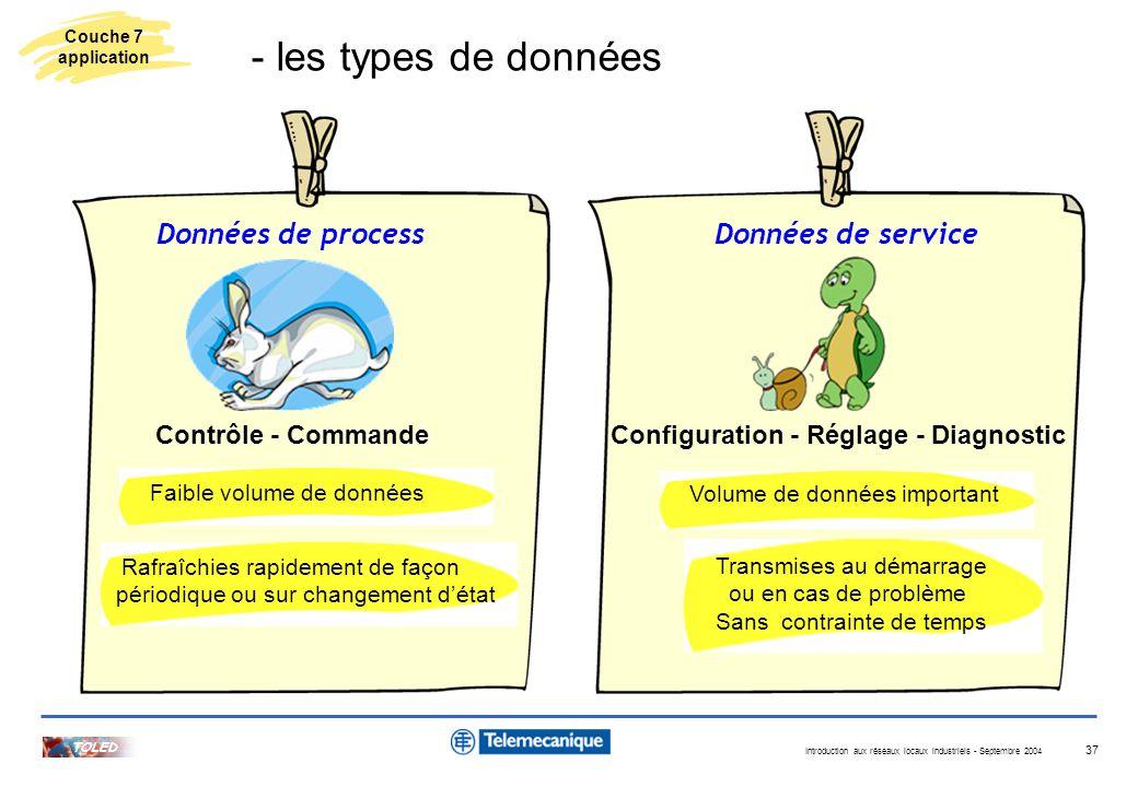 Introduction aux réseaux locaux industriels - Septembre 2004 TOLED 37 Données de processDonnées de service Contrôle - CommandeConfiguration - Réglage
