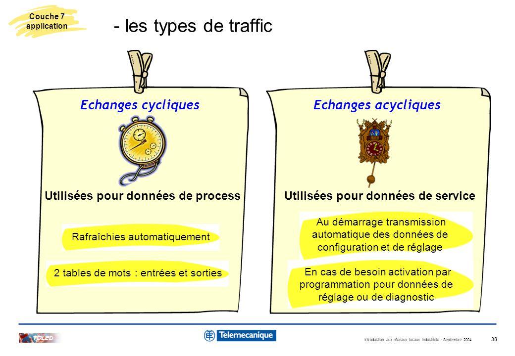 Introduction aux réseaux locaux industriels - Septembre 2004 TOLED 38 Echanges cycliquesEchanges acycliques Utilisées pour données de processUtilisées