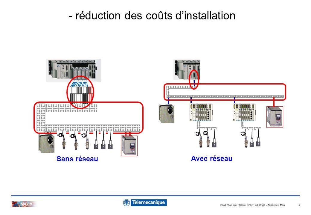 Introduction aux réseaux locaux industriels - Septembre 2004 TOLED 4 Sans réseau Avec réseau - réduction des coûts dinstallation