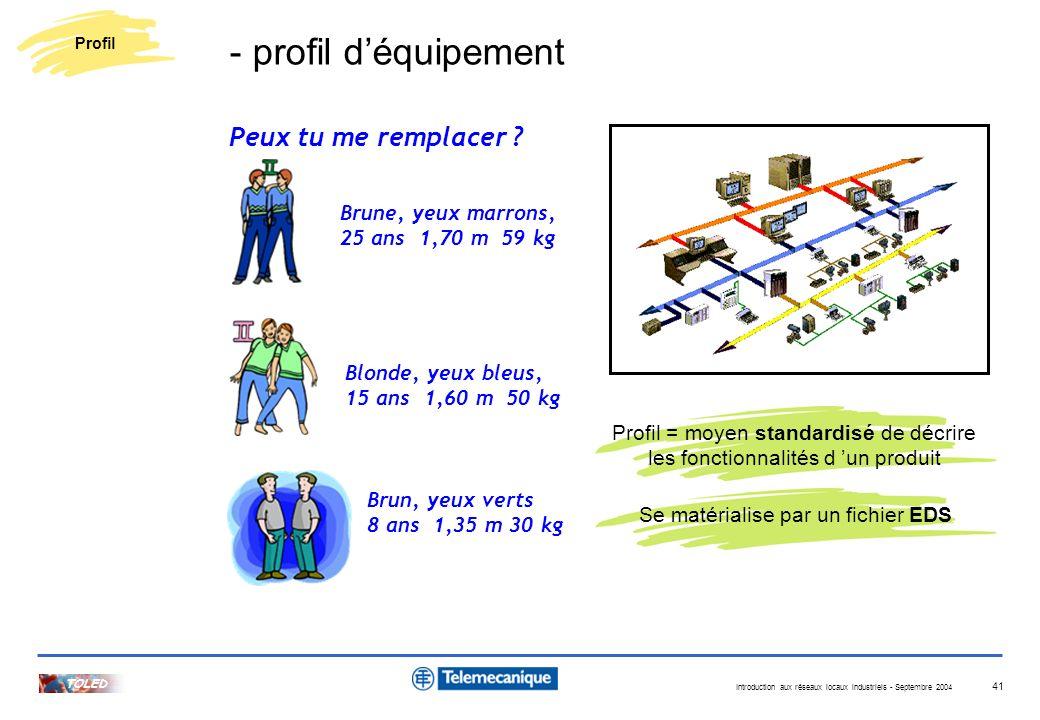 Introduction aux réseaux locaux industriels - Septembre 2004 TOLED 41 Brune, yeux marrons, 25 ans 1,70 m 59 kg Blonde, yeux bleus, 15 ans 1,60 m 50 kg