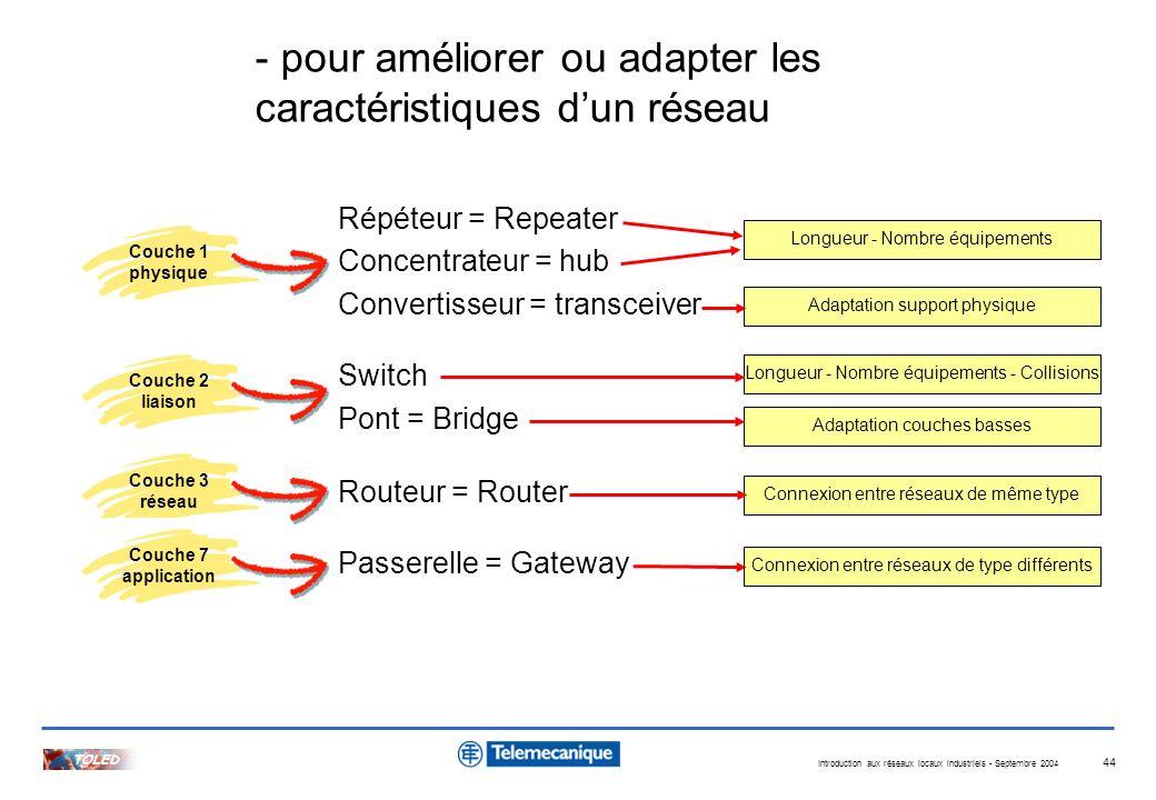 Introduction aux réseaux locaux industriels - Septembre 2004 TOLED 44 Répéteur = Repeater Concentrateur = hub Convertisseur = transceiver Switch Pont