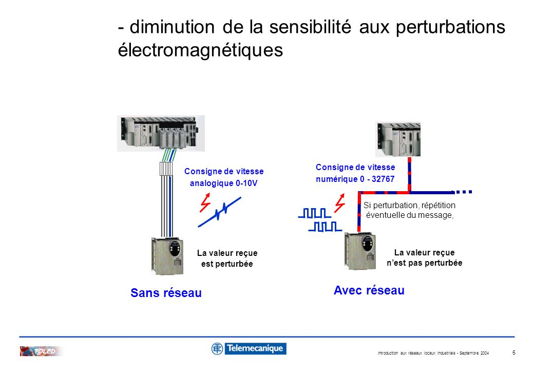 Introduction aux réseaux locaux industriels - Septembre 2004 TOLED 6 - répartition possible de lintelligence Adjonction carte option pour automatisme déporté Paramétrage dactions reflex locales